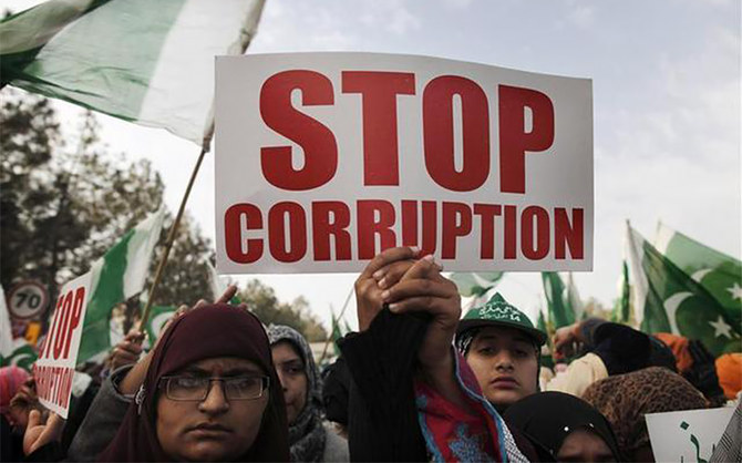 Pakistan drops in global corruption index, global watchdog reports
